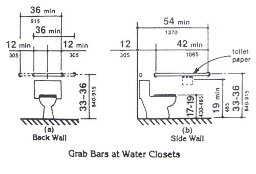 ANSI vs ADA Restroom Grab Bar Requirements | Wall ...